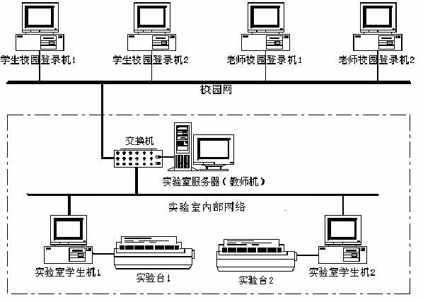 LGDG-4型现代电工综合实验装置(网络型)
