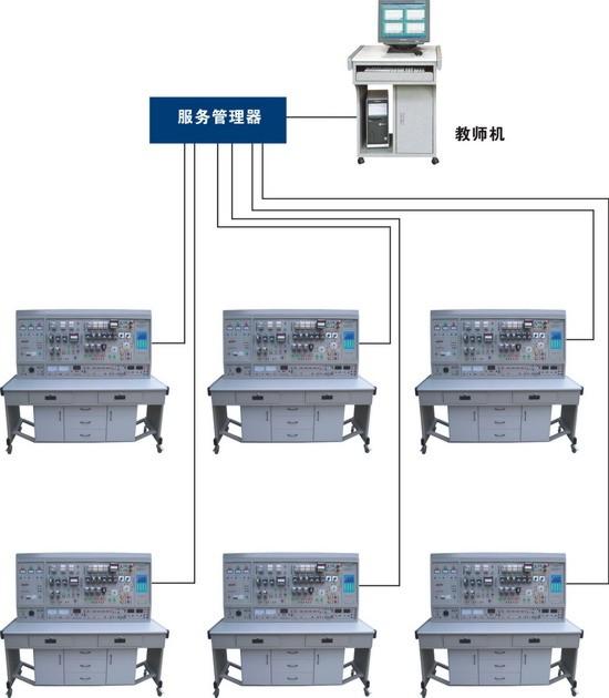 其是维修电工电气控制技能训练和机床电路网络化考核的综合设备,即可