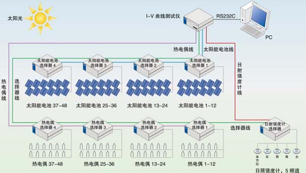 太阳能电池组件/阵列评测系统