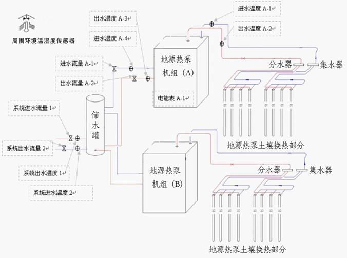 地源热泵系统测试原理图