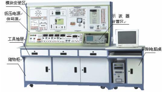 """该套设备包括了电工基础、仪表工具、接线工艺、电子电路、电力拖动、机床电路、可编程控制器、单片机、变频器、直流调速等培训及鉴定内容。同时该套设备还配备了由国家劳动部出版的""""技能教材""""及 """"多媒体演示仿真软件""""、""""智能考核软件"""",通过配套的多媒体设备,生动、形象地演示教学与学生实操仿真模拟,增强学生学习兴趣,加深与巩固学生理论知识,提高学生实操技能,达到职业培训与技能鉴定的要求。"""